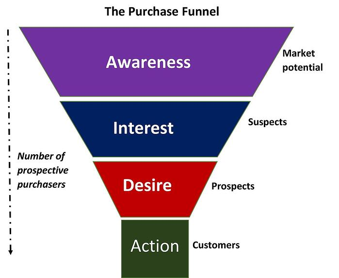 The purchase, sales, conversion, consumer funnel