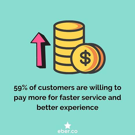 customers would pay more for better service