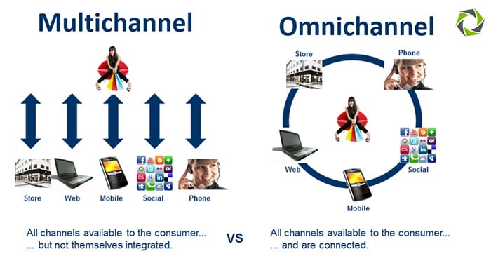 multichannel and omnichannel differences explained